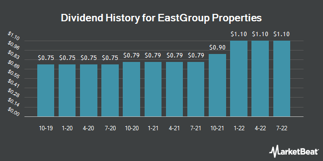 Dividend History for Eastgroup Properties (NYSE:EGP)