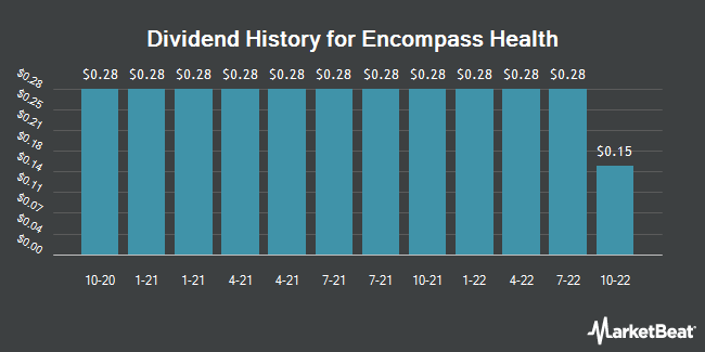 Dividend History for Encompass Health (NYSE:EHC)