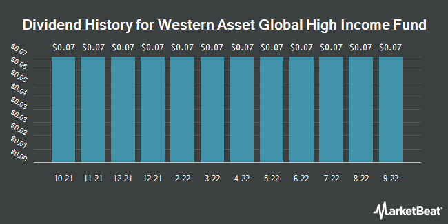 Dividend History for Western Asset Global High Income Fnd (NYSE:EHI)