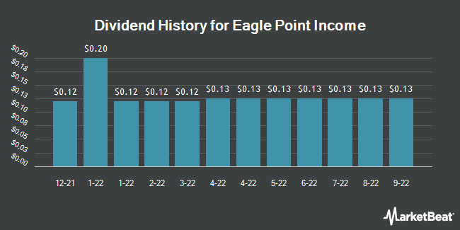 Dividend History for Eagle Point Income (NYSE:EIC)
