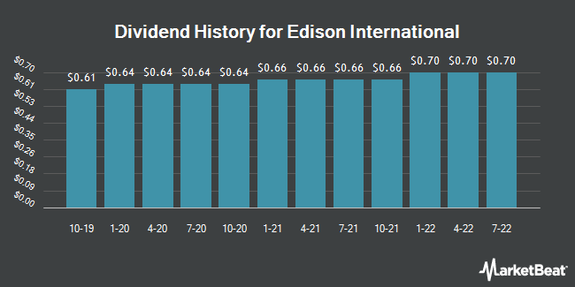Dividend Payments by Quarter for Edison International (NYSE:EIX)