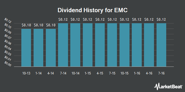 Dividend Payments by Quarter for EMC (NYSE:EMC)
