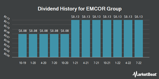 Dividend Payments by Quarter for Emcor Group (NYSE:EME)