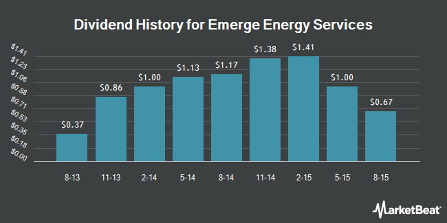 Dividend Payments by Quarter for Emerge Energy Services LP (NYSE:EMES)