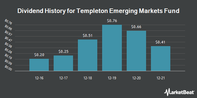 Dividend Payments by Quarter for Templeton Emerging Markets (NYSE:EMF)