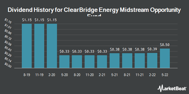Dividend Payments by Quarter for ClearBridge Energy MLP Opp Fund (NYSE:EMO)