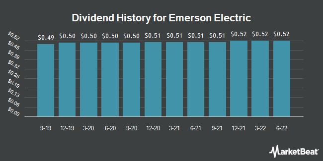 Dividend Payments by Quarter for Emerson Electric (NYSE:EMR)