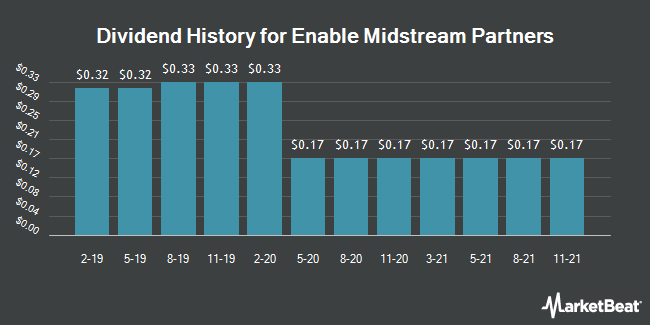 Dividend Payments by Quarter for Enable Midstream Partners, LP (NYSE:ENBL)