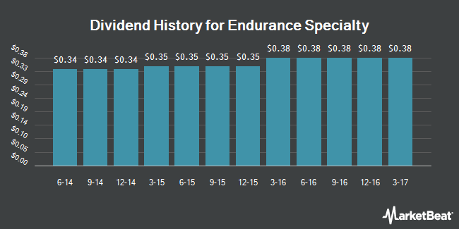 Dividend Payments by Quarter for Endurance Specialty Holdings (NYSE:ENH)