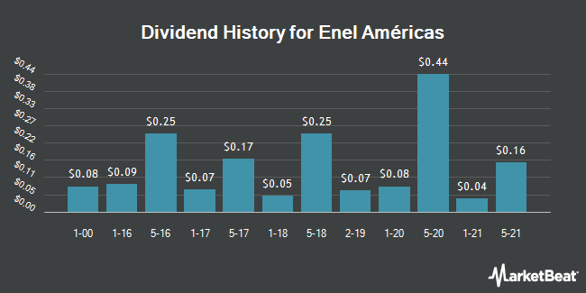 Dividend Payments by Quarter for Enel Americas (NYSE:ENIA)