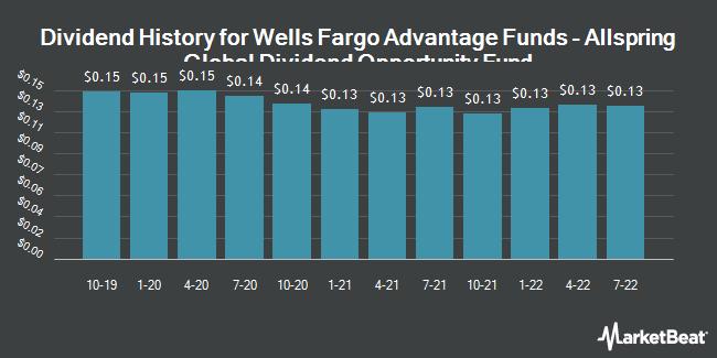 Dividend Payments by Quarter for Wells Fargo Global Dividend Oppty Fund (NYSE:EOD)