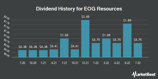 Dividend History for EOG Resources (NYSE:EOG)