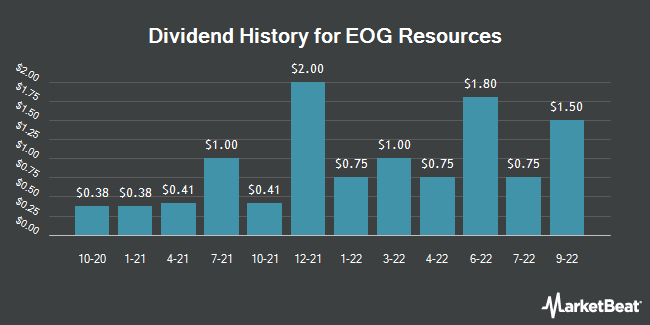 Dividend Payments by Quarter for EOG Resources (NYSE:EOG)