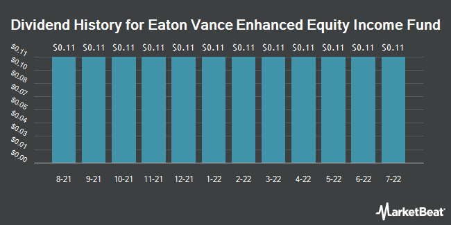 Dividend History for Eaton Vance Enhanced Equity Income Fund (NYSE:EOI)
