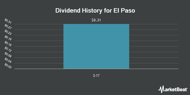 Dividend Payments by Quarter for El Paso (NYSE:EP)