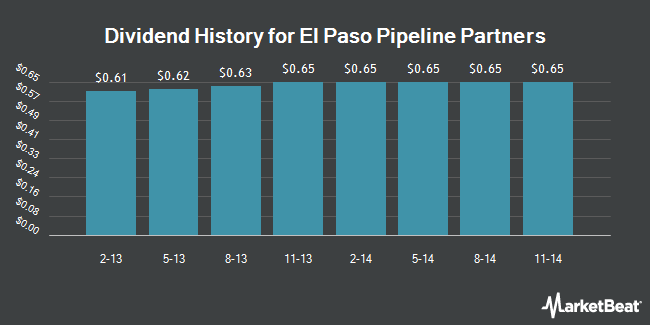 Dividend Payments by Quarter for El Paso Pipeline Partners, L.P. (NYSE:EPB)