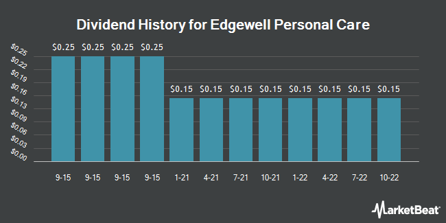 Dividend Payments by Quarter for Edgewell Personal Care (NYSE:EPC)
