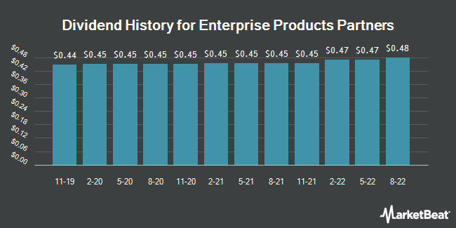 Dividend Payments by Quarter for Enterprise Products Partners L.P. (NYSE:EPD)