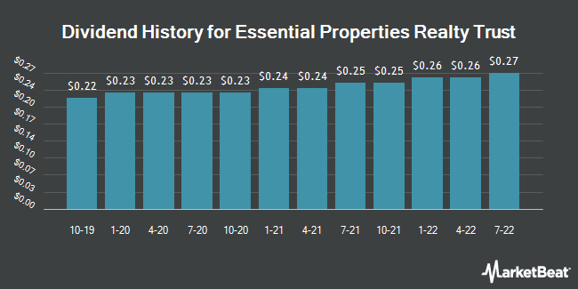 Dividend History for Essential Properties Realty Trust (NYSE:EPRT)