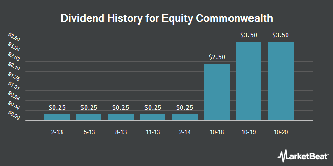 Dividend Payments by Quarter for Equity Commonwealth (NYSE:EQC)