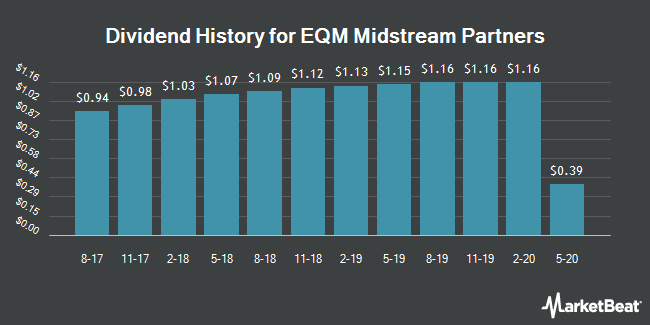 Dividend Payments by Quarter for EQT Midstream Partners, LP (NYSE:EQM)