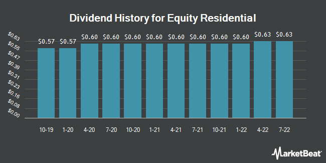 Dividend Payments by Quarter for Equity Residential (NYSE:EQR)