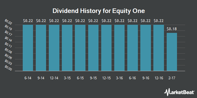 Dividend Payments by Quarter for Equity One (NYSE:EQY)