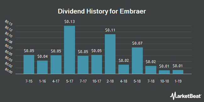 Dividend Payments by Quarter for Embraer-Empresa Brasileira de Aeronautica (NYSE:ERJ)