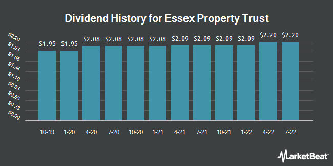 Dividend Payments by Quarter for Essex Property Trust (NYSE:ESS)