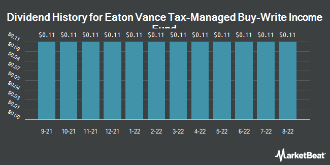 Dividend History for Eaton Vance Tax-Managed Buy-Write Income (NYSE:ETB)