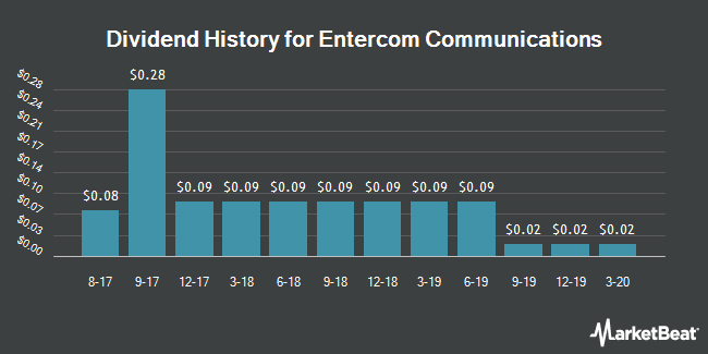 Dividend Payments by Quarter for Entercom Communications Corporation (NYSE:ETM)