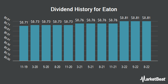 Dividend Payments by Quarter for Eaton Co., PLC (NYSE:ETN)