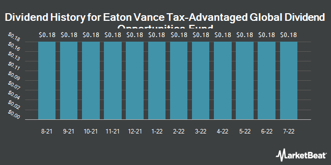 Dividend Payments by Quarter for Eaton Vance Tax-Advantaged Global Divide (NYSE:ETO)