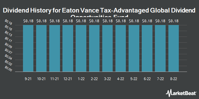 Dividend History for Eaton Vance Tax-Advantaged Global Divide (NYSE:ETO)