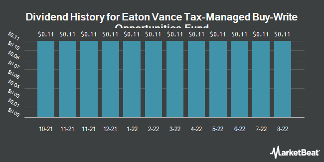 Dividend History for Eaton Vance Tax-Managed Buy-Write Opportunities Fund (NYSE:ETV)