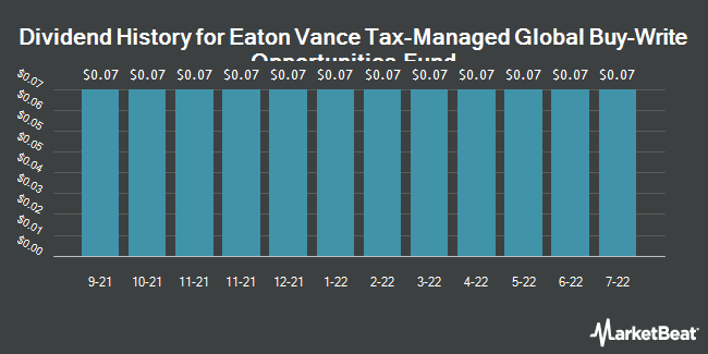 Dividend History for Eaton Vance Tax-Managed Global Buy-Write Opportunities Fund (NYSE:ETW)
