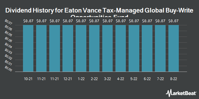 Dividend History for Eaton Vance Tax-Managed Global Buy-Write (NYSE:ETW)