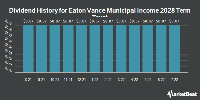 Dividend History for Eaton Vance Municipal Income 2028 Term Trust (NYSE:ETX)