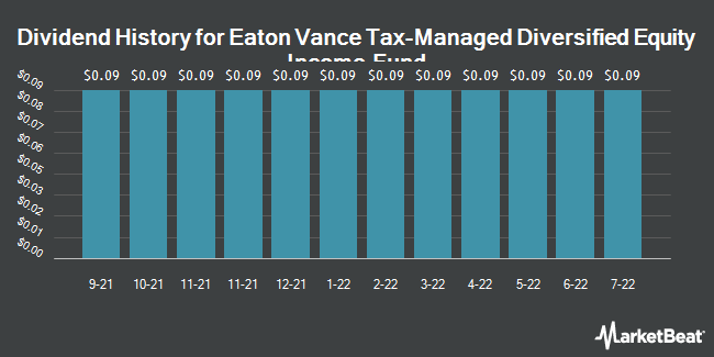 Dividend Payments by Quarter for Eaton Vance Tax Managed Diversified Eq. (NYSE:ETY)