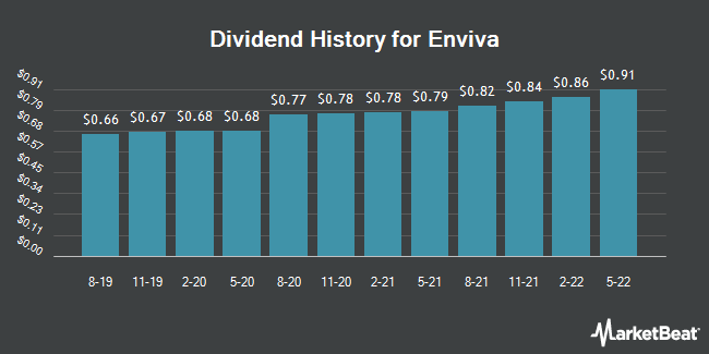 Insider Trades by Quarter for Enviva Partners (NYSE:EVA)