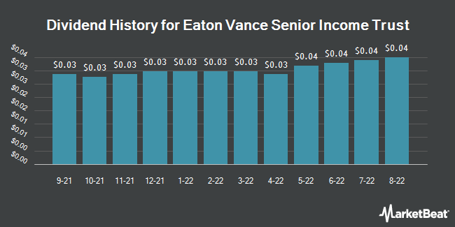 Dividend History for Eaton Vance Senior Income Trust (NYSE:EVF)