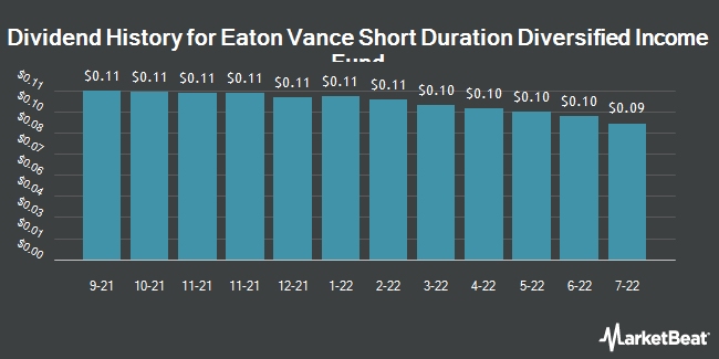 Dividend History for EATON VANCE SHO/COM (NYSE:EVG)