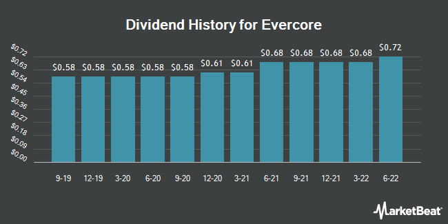 Dividend Payments by Quarter for Evercore (NYSE:EVR)