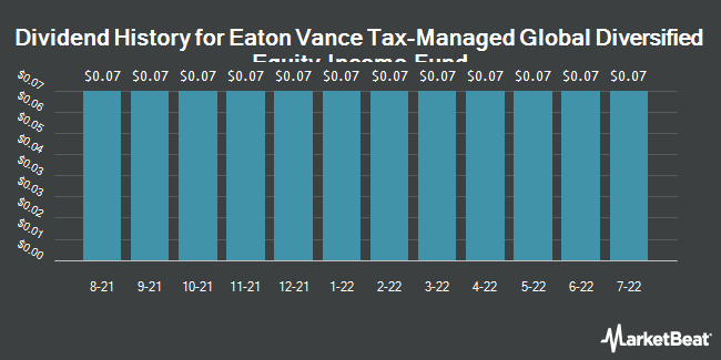 Dividend History for Eaton Vance Tax-Managed Global Dive Eq (NYSE:EXG)