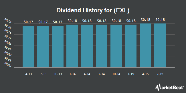 Dividend Payments by Quarter for Excel Trust (NYSE:EXL)