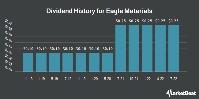 Dividend Payments by Quarter for Eagle Materials (NYSE:EXP)