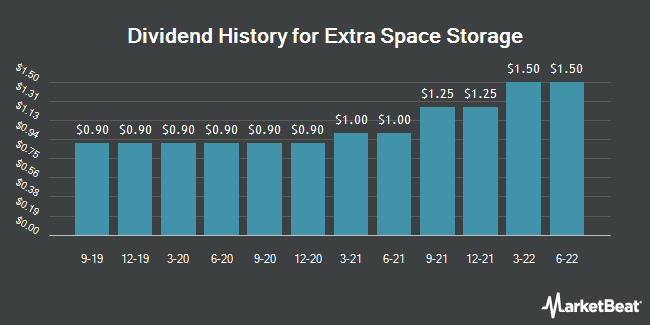 Dividend Payments by Quarter for Extra Space Storage (NYSE:EXR)