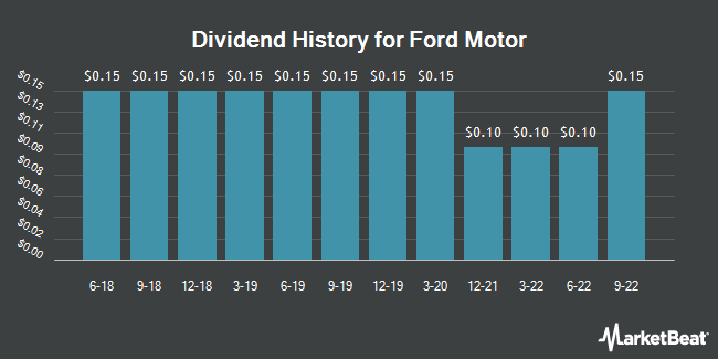 Dividend Payments by Quarter for Ford Motor Company (NYSE:F)