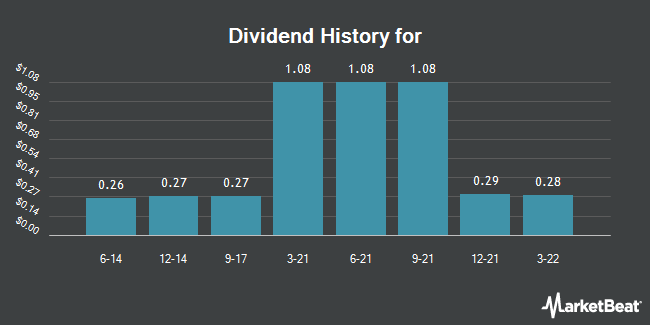 Dividend Payments by Quarter for First Acceptance (NYSE:FAC)