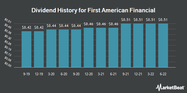 Dividend History for First American Financial (NYSE:FAF)